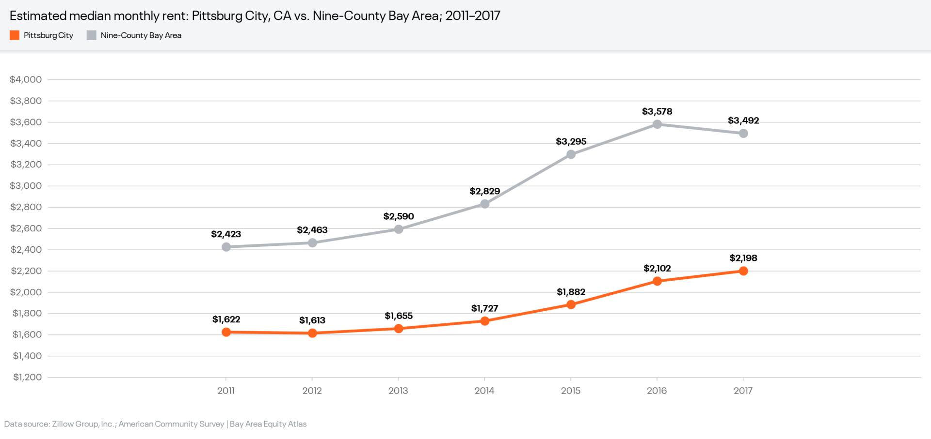 Bay Area Gentrification Displacing Communities of Color